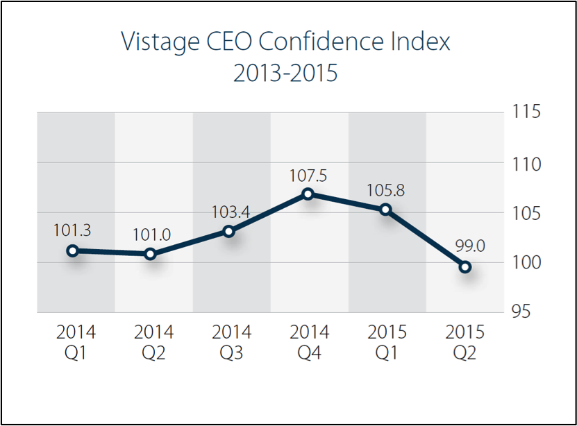 Q2-2015COnfidenceIndex