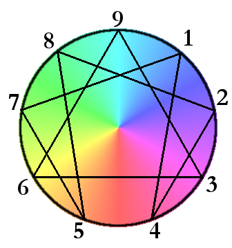 Business Discovers the Enneagram