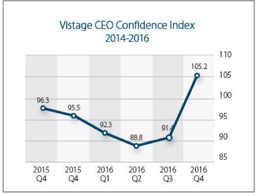 Q4 2016 Vistage CEO Confidence Index Results: CEO Optimism Surges